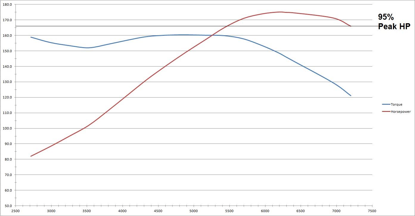 2ar-fe compression ratio
