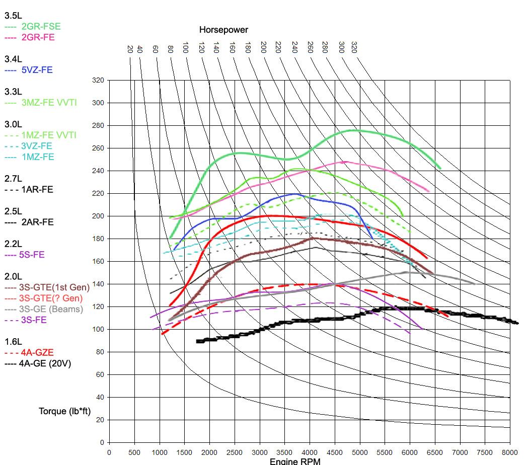 torque and hp curve autos weblog eco diesel torque curve eco diesel